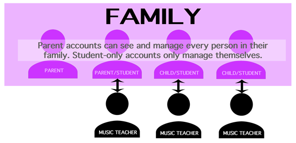 Music lessons from family, including adults